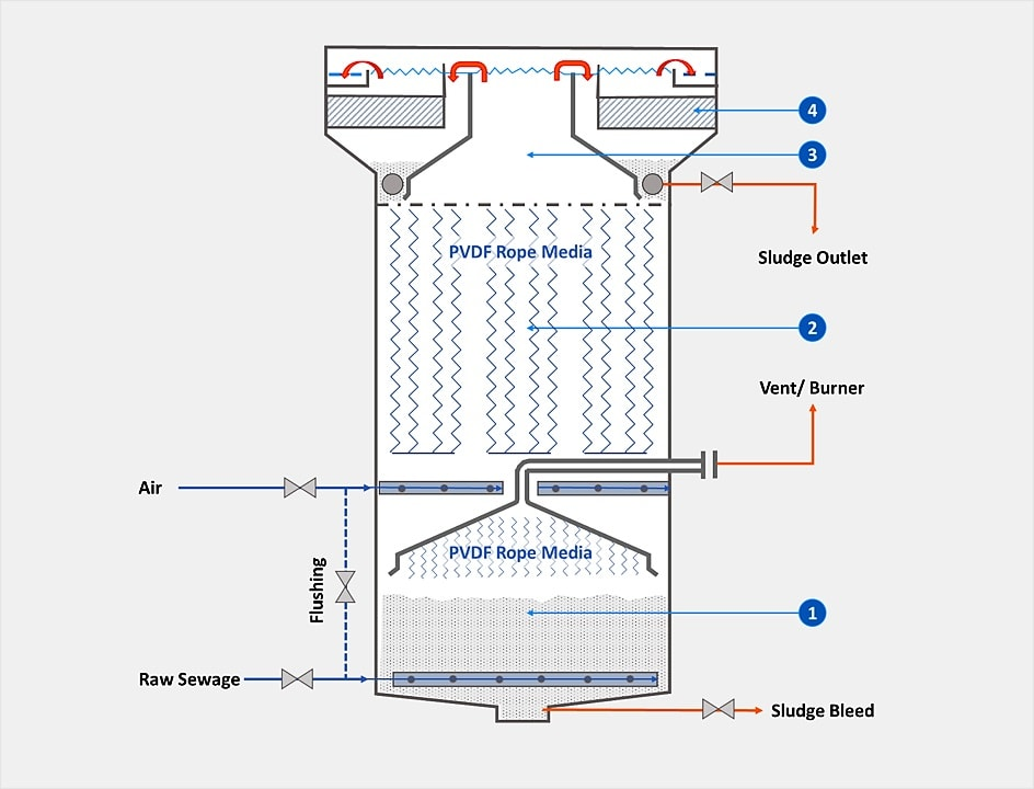 Sewage Treatment Technology